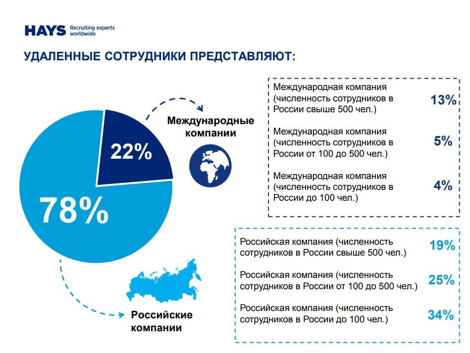 Практика работы с удаленными сотрудниками фриланс для бухгалтеров в москве